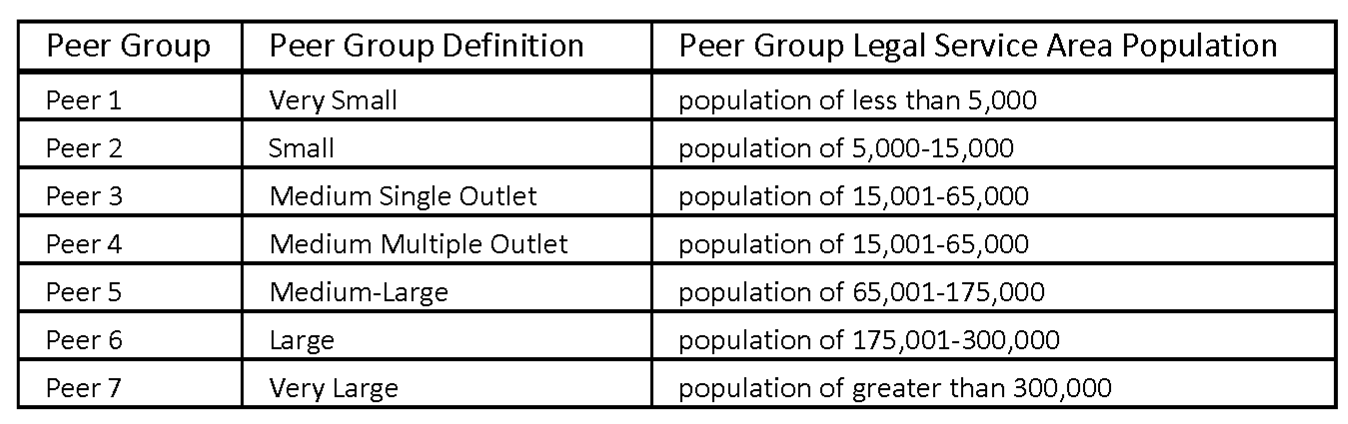 Edge stats peer groups