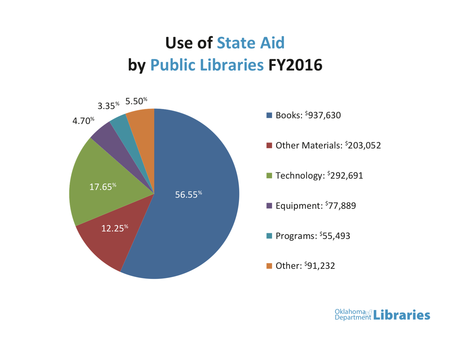 state-aid-chart